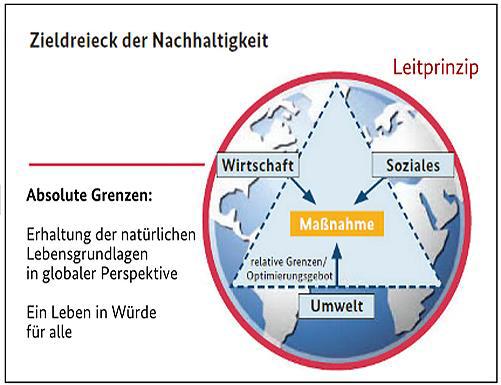 ada76d93fd0b5 Nachhaltiger Konsum - Stiftung Mensch und Umwelt
